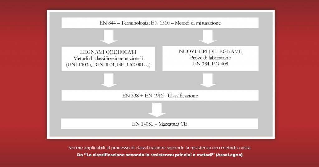 Asso Legno - norme per la classificazione e vista del castagno - artena legnami